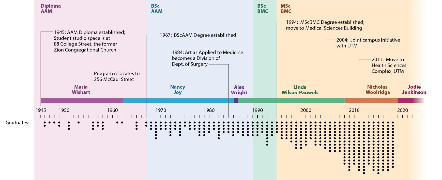 BMC timeline horizontal.png