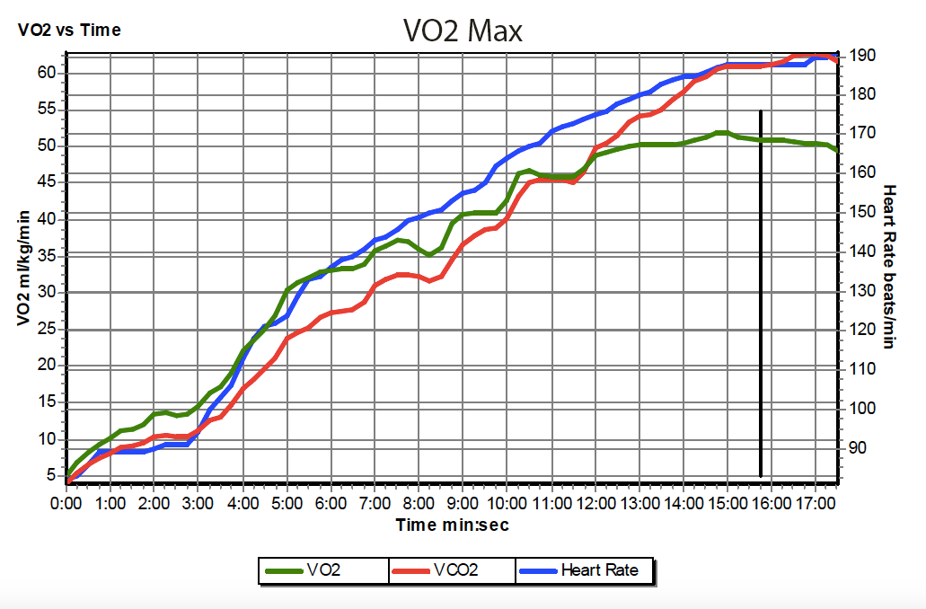 VO2 Max Graph.png