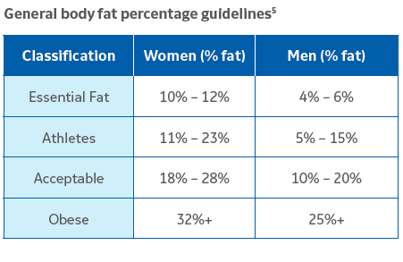 General Body Fat % Guidelines.png