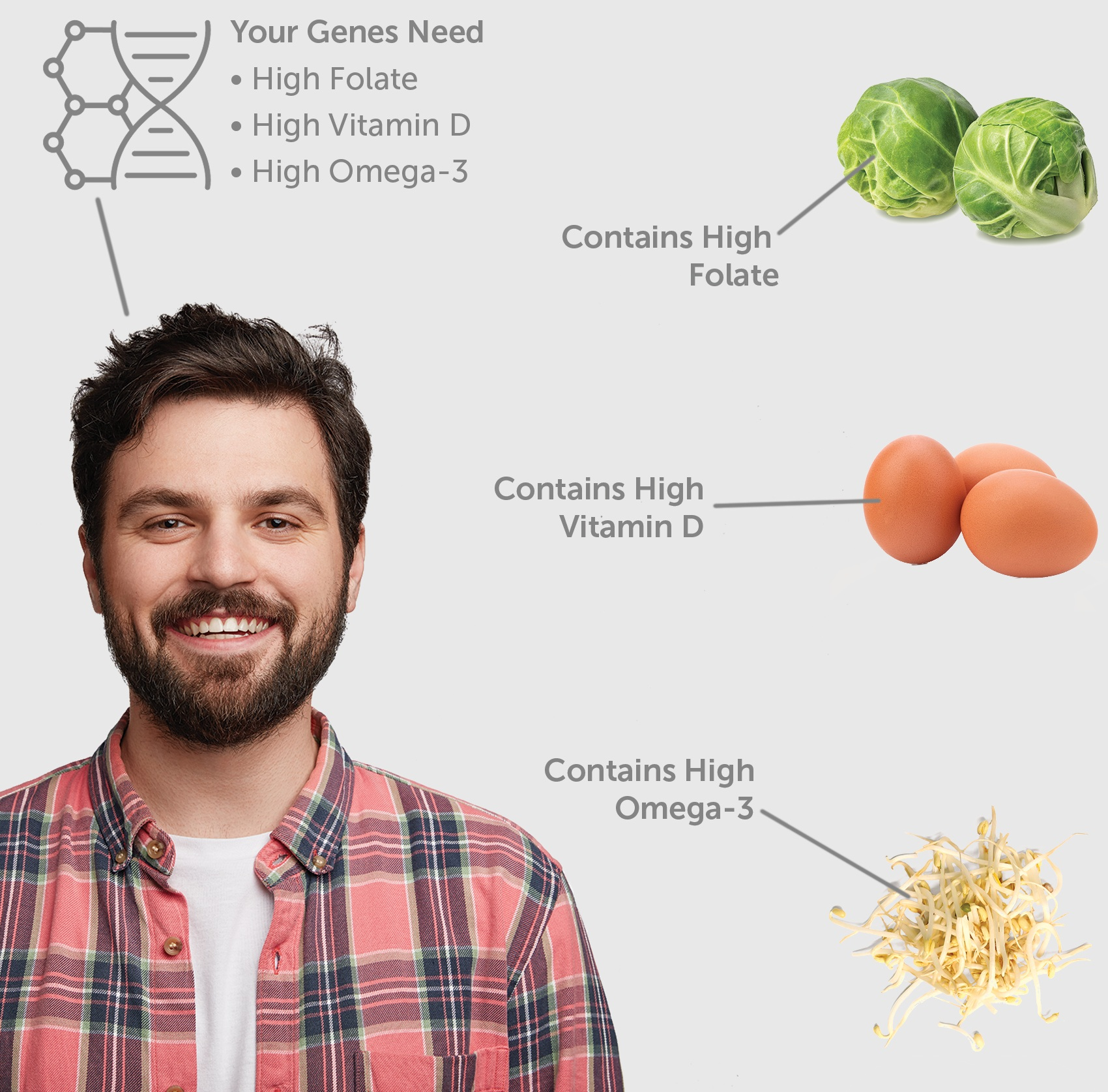 Genes Meet Food - Eating for your genes is easy. We compare your genes' ideal nutrient intakes against the nutrient compositions of the foods in our extensive database. This provides you with over 85 foods that are healthier for you. Whether you're at grocery shopping, on the go, or at your favorite restaurant, you'll know exactly which foods to eat.