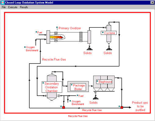 Shown above is a configured model for a process that utilizes recycled flue gas to optimize oxygen usage.