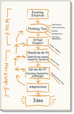 """One of the fixedness-breaking processes to which Kirsten alluded is called """"Function Follows Form."""" Instead of thinking about customer needs to start, this process has you manipulate an aspect of a product, service or process to come up with potential new features or uses called """"Virtual Products."""" You then look at those """"virtual products"""" to see how customers might use and benefit from them. In essence, this process turns the typical way most people innovate – identify customer needs > satisfying of needs – on its head."""