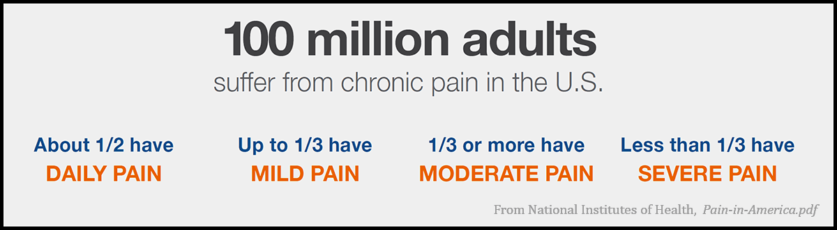 From an NIH info-graphic illustrating the magnitude of chronic pain. The cost of that pain is larger than the U.S. defense budget ($700B).