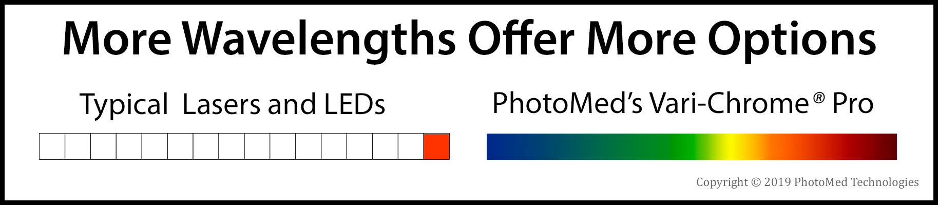 If your first try didn't work, would you like to try a different wavelength?