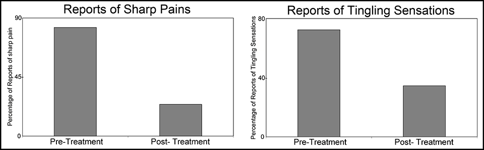 Figure 2  - The statistics don't tell the whole story. The scores include pain that was not related to the diabetic neuropathy. The study data collection focused on pain rather than possibly improved functions. The software and hardware performed as expected.