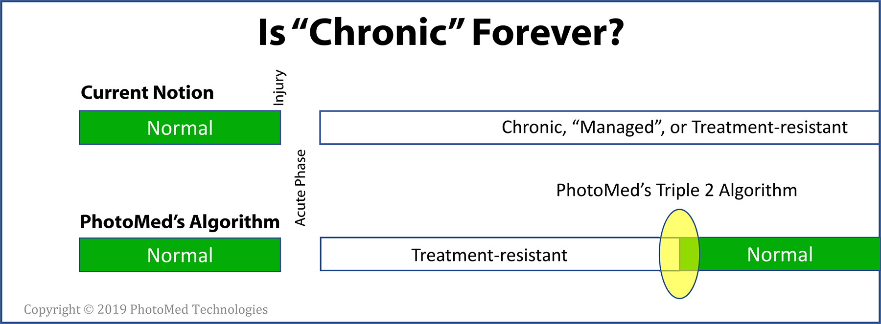 Is chronic forever.png