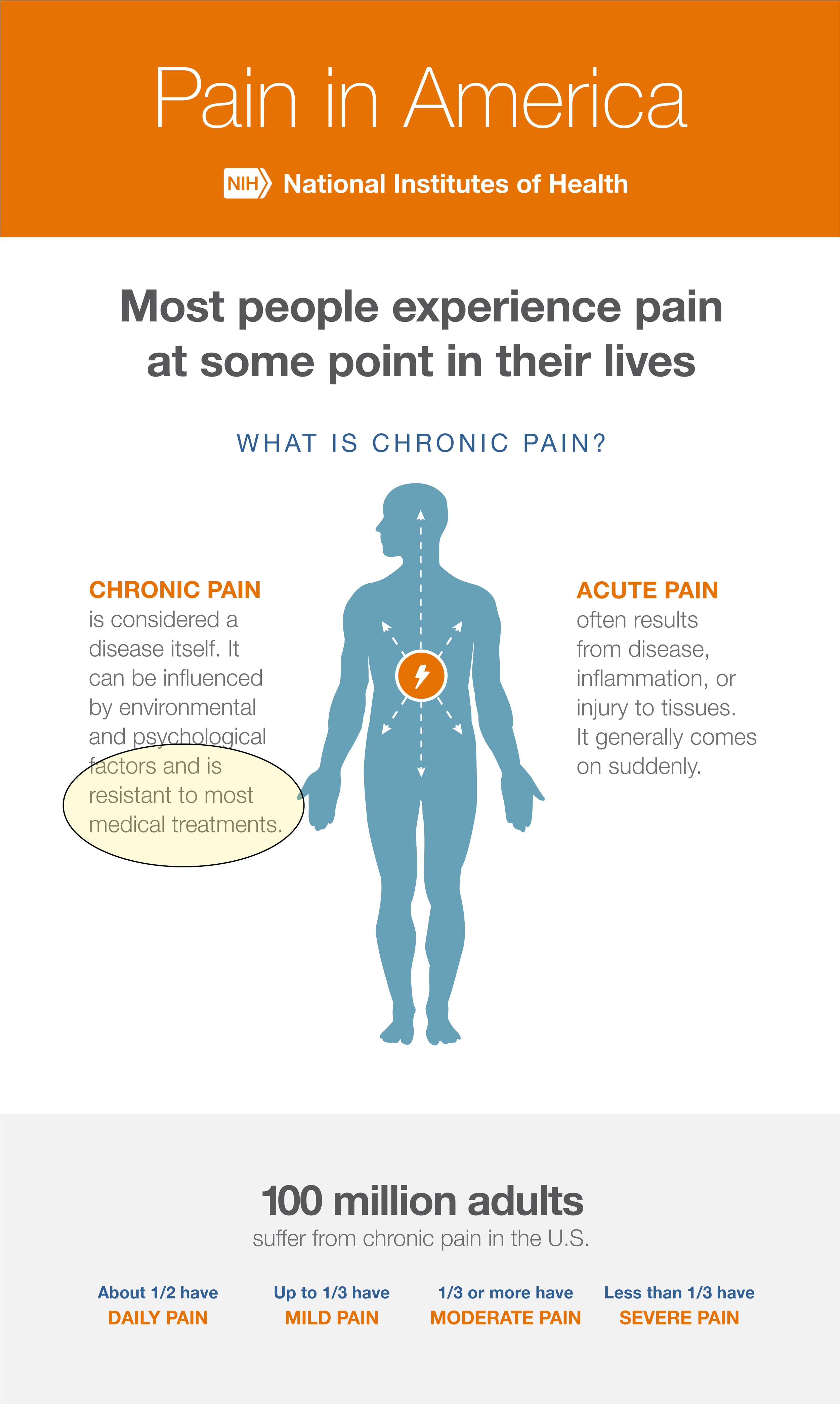 https://www.iprcc.nih.gov/sites/default/files/NINDS-Chronic-Pain-Infographic.pdf