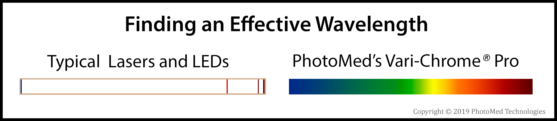 Fixed wavelength devices work great for specific disorders, such as red for musculoskeletal or inflammation. Blue stimulates nerves and may have anti-microbial effects in wounds. Access to all visible wavelength, a few at a time, may increase the likelihood of finding ones that work.