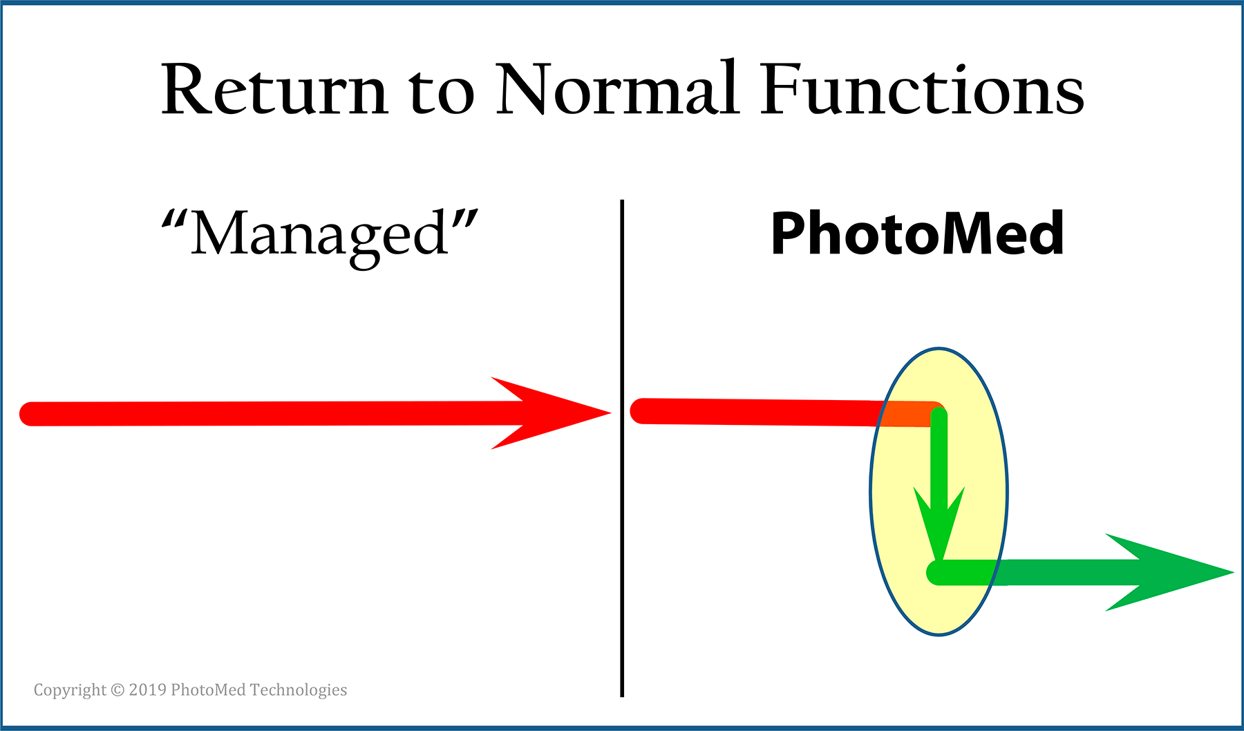 "Consider that outcomes from ""managed"" may be limited by a bio-mechanical reason. PhotoMed's tools prompt and document the  return-to-normal  event."