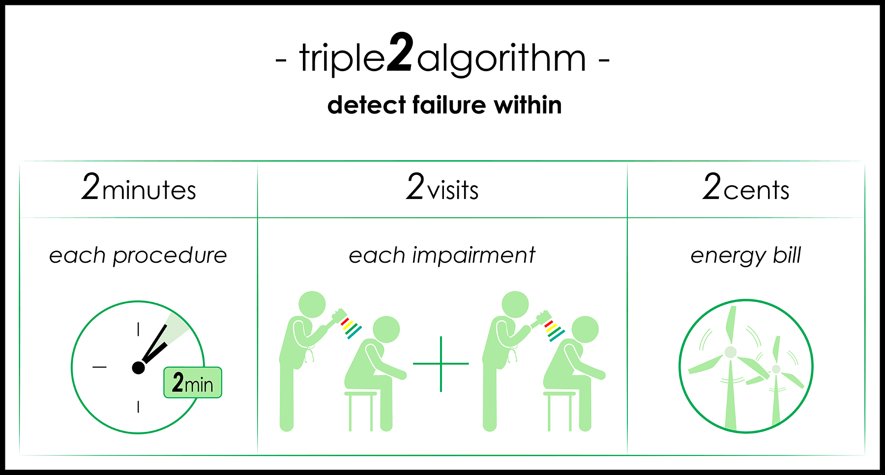 PhotoMed's Triple 2 Algorithm improves the efficiency of therapy using the   Vari-Chrome® Pro   alone or with the   Instant Verification System  ™. It's easier to detect a failure to respond than to measure success for treatment-resistant pain or functional impairments
