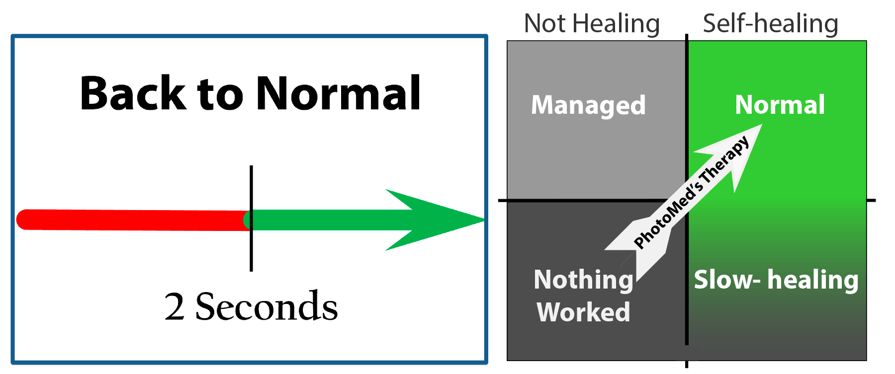 The back-to-normal function event depicted on a timeline and as state diagram. Could the years of impairment account for its unexpectedness? Would you expect to find a dose-response relationship? Could this event happen unnoticed by people who do not experience chronic pain after their injuries heal?