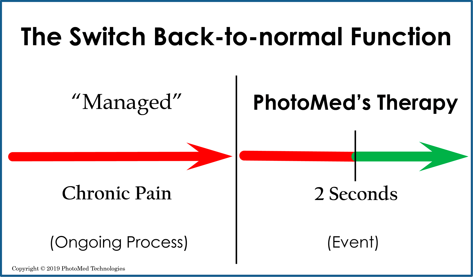 """Consider that a """"managed"""" level of pain is an ongoing process in the presence of an active agent.  PhotoMed's tools prompt and document the  back-to-normal  event. The prompting agent (light) is not present after therapy ends."""