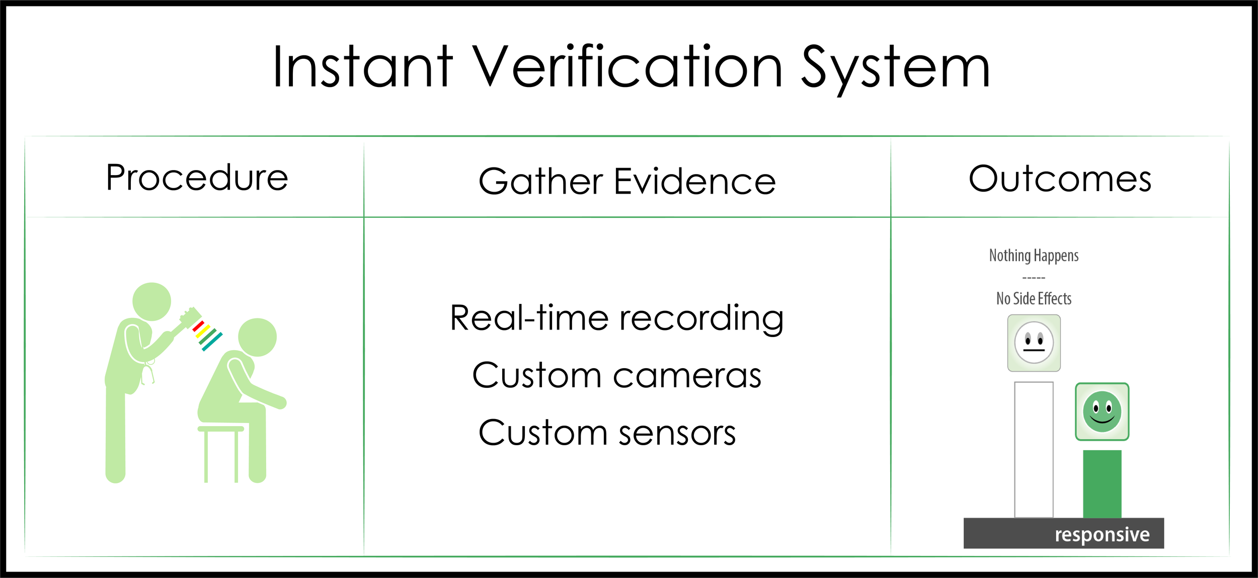"""Figure 1  - The Instant Verification System: for each procedure, the system gathers treatment parameters, physiological response evidence, and outcomes so that the process may be reviewed immediately. Like a """"video referee"""", the playback provides time-based images and data to the operator or researcher. Real-time recordings may be re-examined to help answer new questions."""