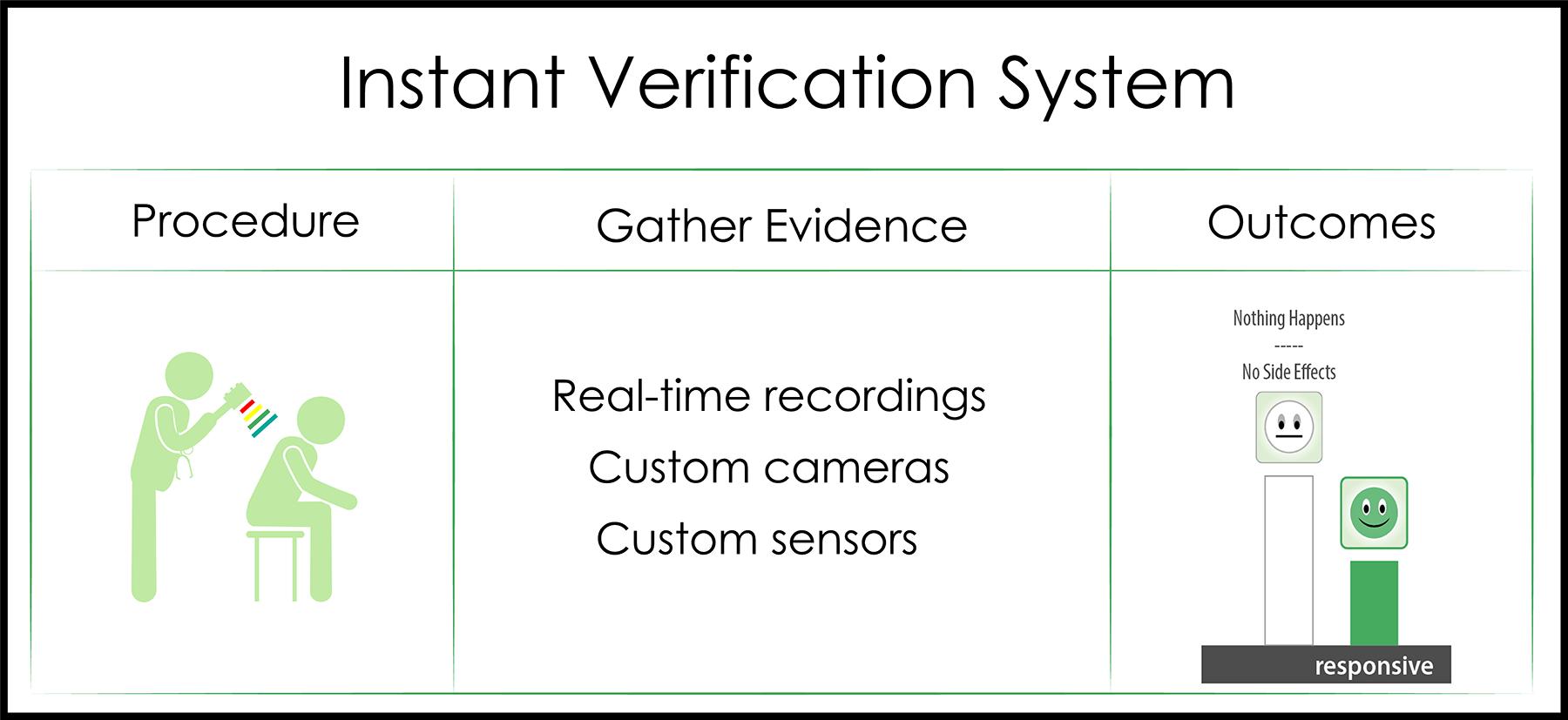 InstantVerification2019-07-23.png