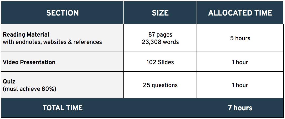 Communications Course Content