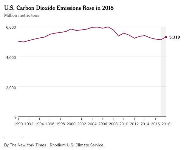 US_Carbon_Emissions.png