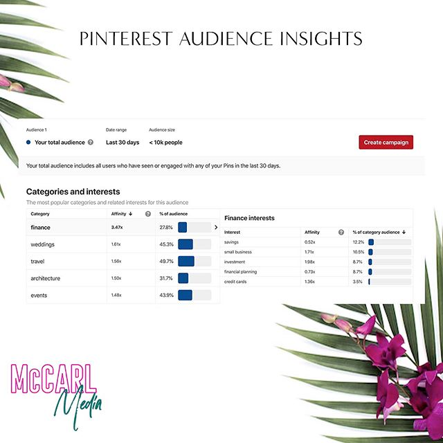Do you use Pinterest for your business?⁣ ⁣ Business accounts on Pinterest have access to in-depth audience insights. This information will pinpoint who is seeing your Pins.  With that knowledge, you can determine if you need to pivot your strategy or keep on trucking.⁣ ⁣ Audience insights gives you info on people who have seen or engaged with your Pins such as:⁣ Categories and interests that are most popular amongst that group, age, and gender, even where they are located and what type of device they use.⁣ ⁣ According to Pinterest, 55% of users go to Pinterest to shop, which is higher than any other platform. ⁣ ⁣ Have you ever used Pinterest to shop? I definitely have for clothes and kid's room decor!