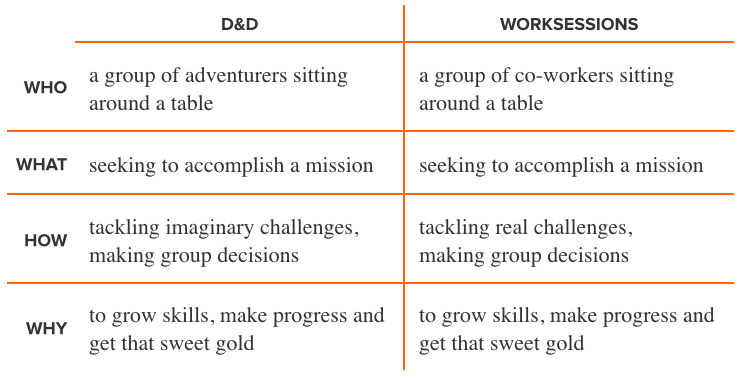 Dungeons & Dragons vs Worksession