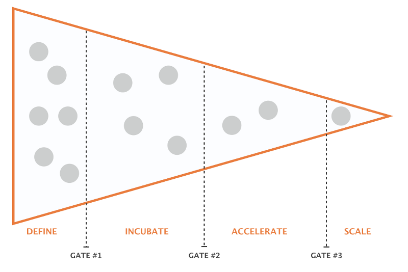 innovation gating - define incubate accelerate scale