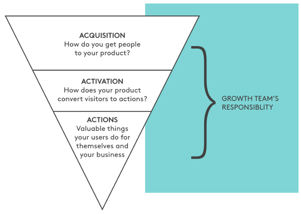 growth focused funnel