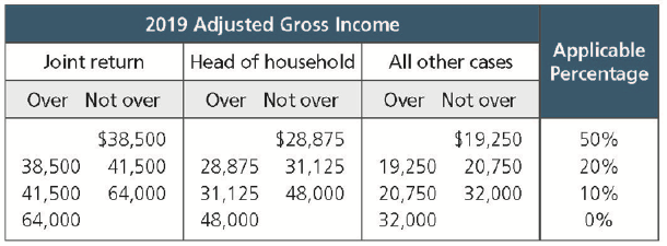 2019 Adjusted Gross Income.png