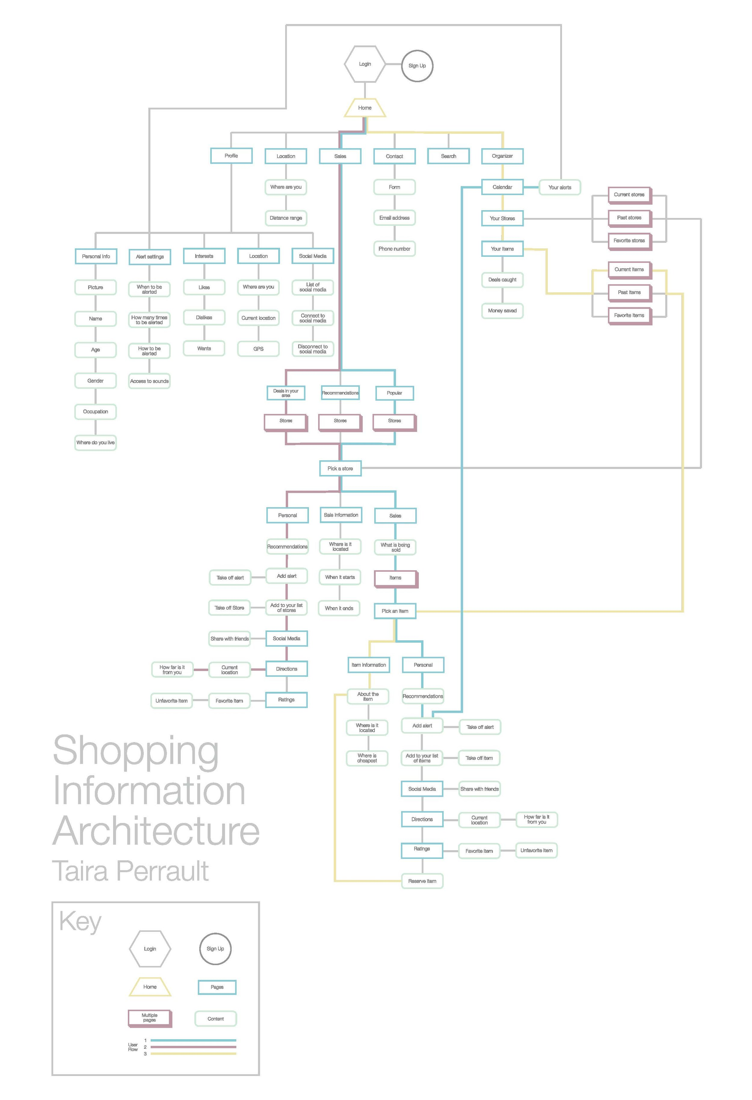 taira_perrault_P2_informationarchitecture.jpg