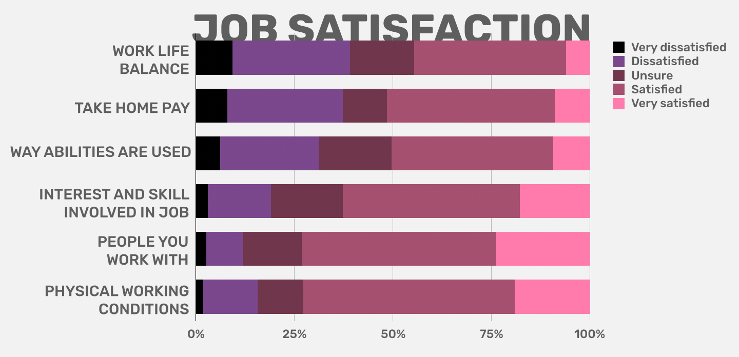 ONLY HALF OF US ARE SATISFIED WITH THE WAY OUR ABILITIES ARE UTILISED -