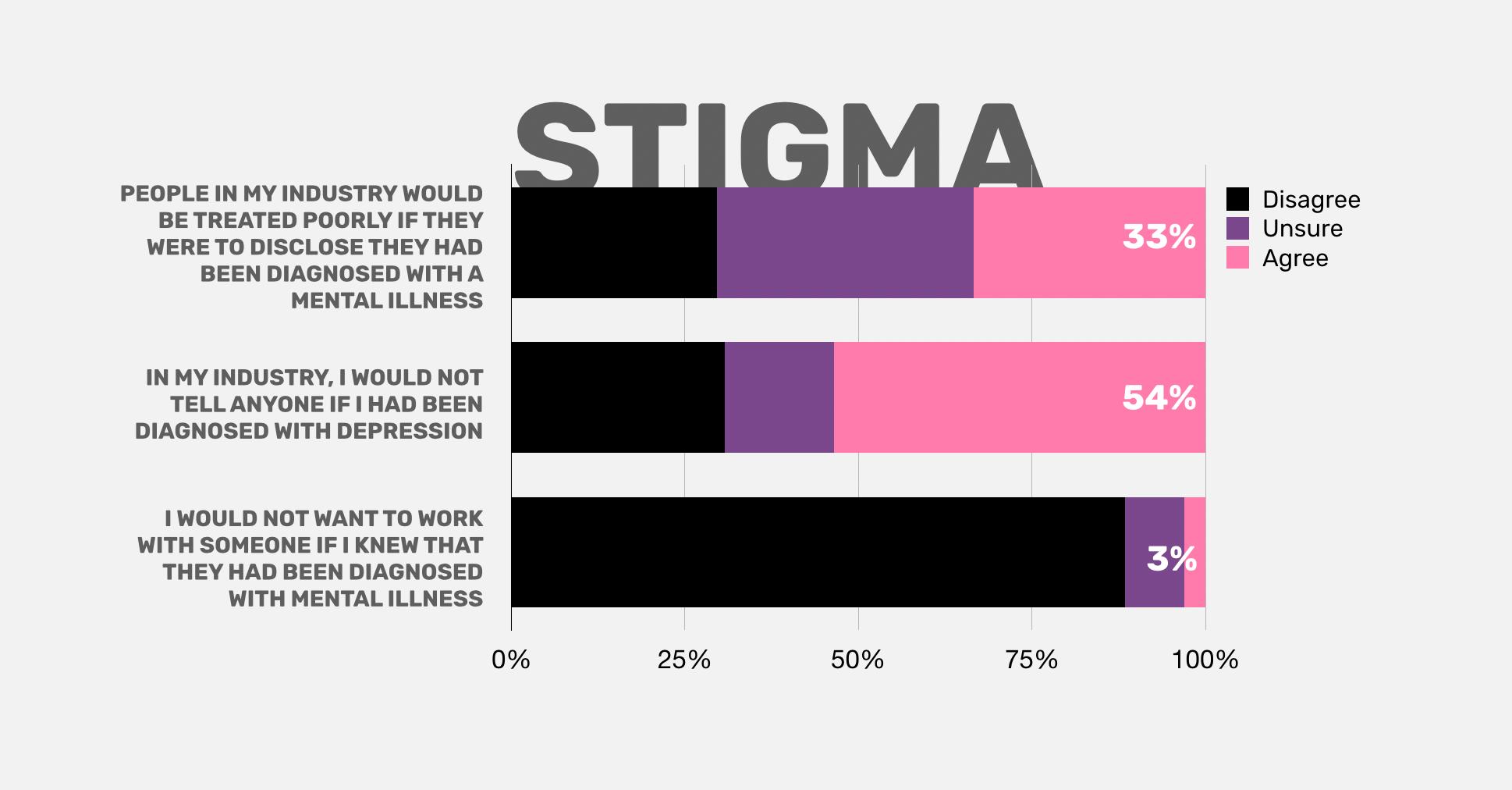 Mental health stigma in the creative industry