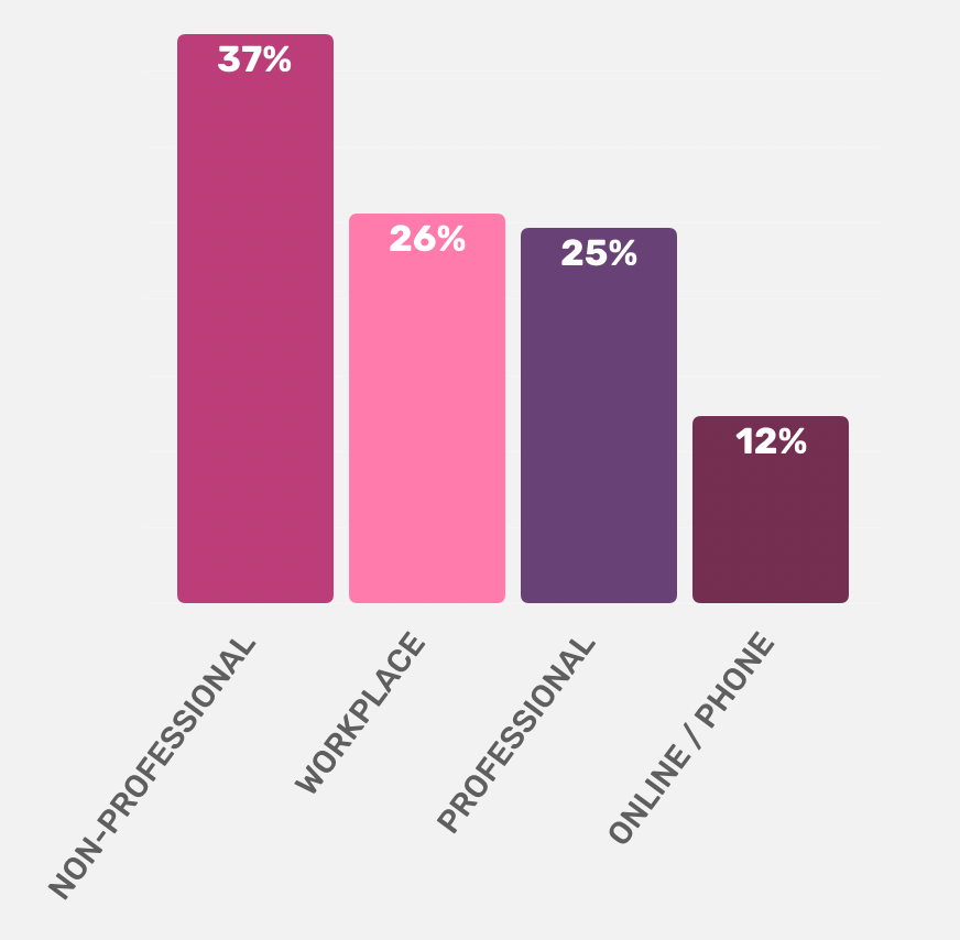 RESPONDENTS ARE SEEKING HELP FROM THEIR WORKPLACE AS MUCH AS THEY ARE FROM PROFESSIONALS -