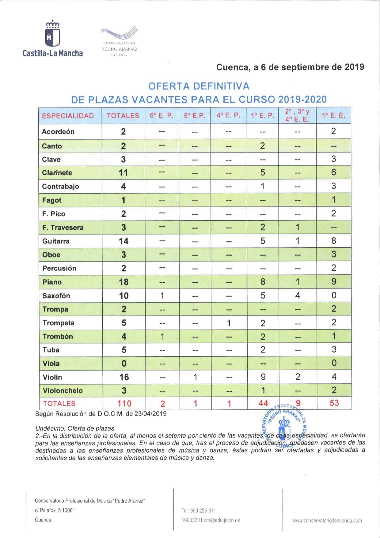 PUBLICACION VACANTES DEFINITIVAS 2019.jpg