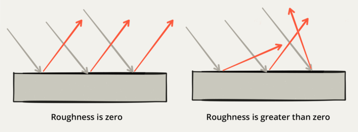 Roughness-breakdown-700x259.png