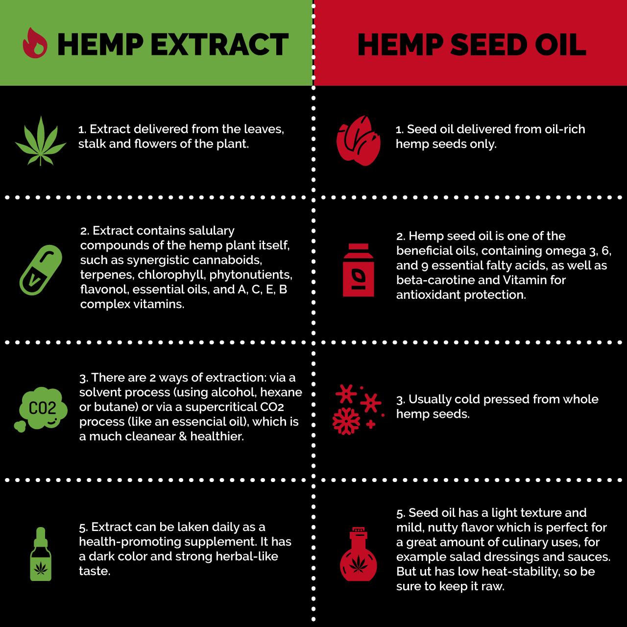 Hemp Extract vs. Hemp Seed Oil  (Comparison)  Angel's Hemp is hemp extract, not hemp seeds. Our CBD is pure and THC-Free.