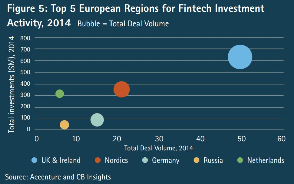 FinTech growth in UK and Ireland was slightly slower than rest of Europe, but they still account for 42% of all European investment