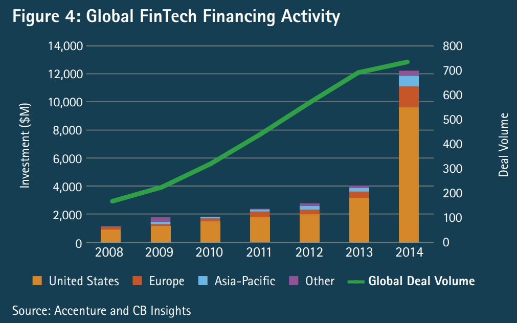 U.S. still leads the way in FinTech investment, but Europe grew faster in 2014
