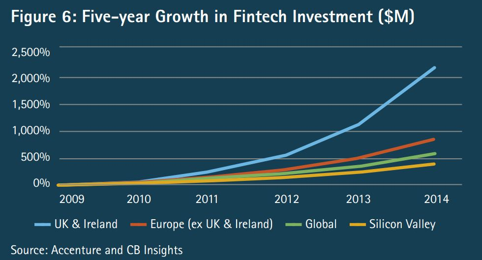 Europe (ex. UK and Ireland) is showing some promise in FinTech, with Scandinavia ($345m) and the Netherlands ($306) leading