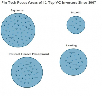 388737-539x308-Fintech-Focus-Areas-of-12-Top-VC-Investors-Since-2007