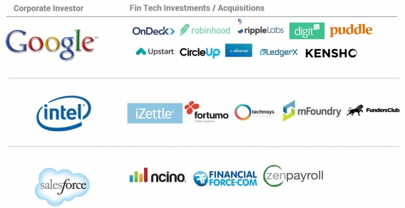 388737-568x292-Corporate-Venture-Fintech-Investments (1)