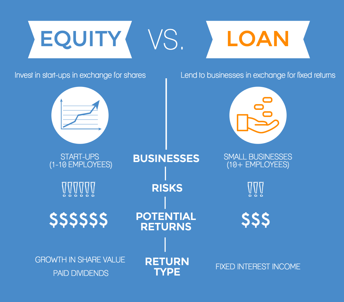 Symbid is one of few platforms to offer both equity & loan crowdfunding