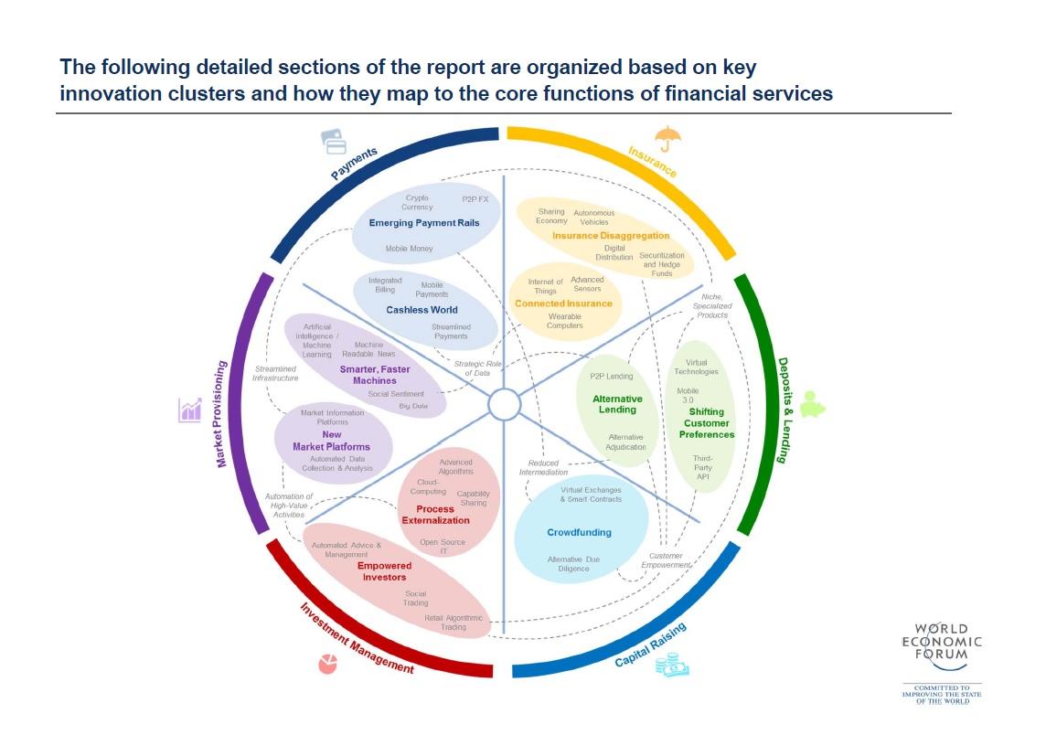 Click for the full World Economic Forum Report
