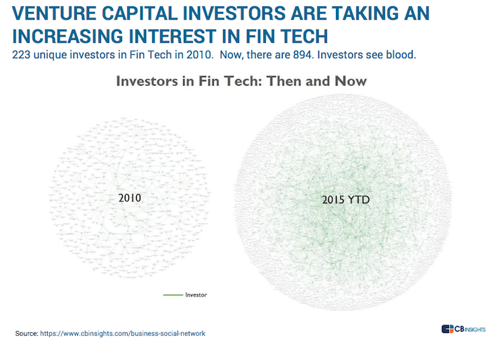 Investors-Fintech