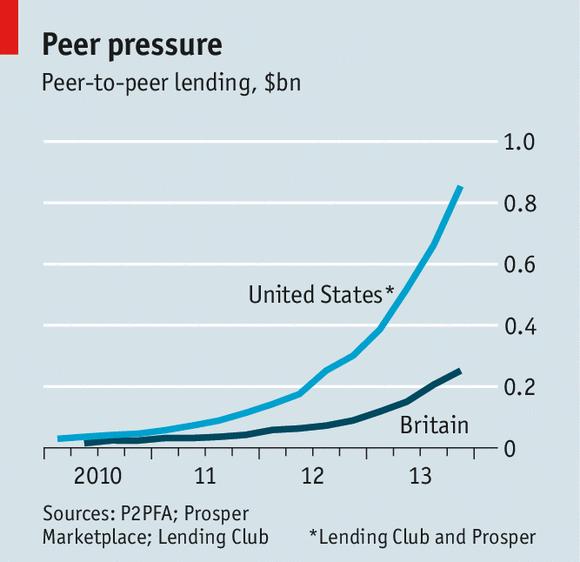 Transatlantische groei in P2P (inc. P2B) leningen