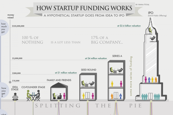 how startup funding works.png