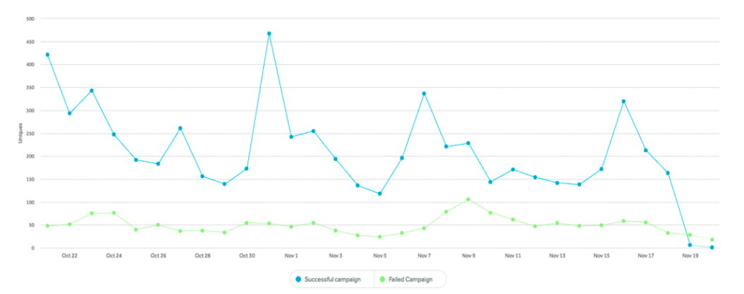 Grafiek 1: Bezoekersaantallen succesvolle campagne versus niet succesvolle campagne