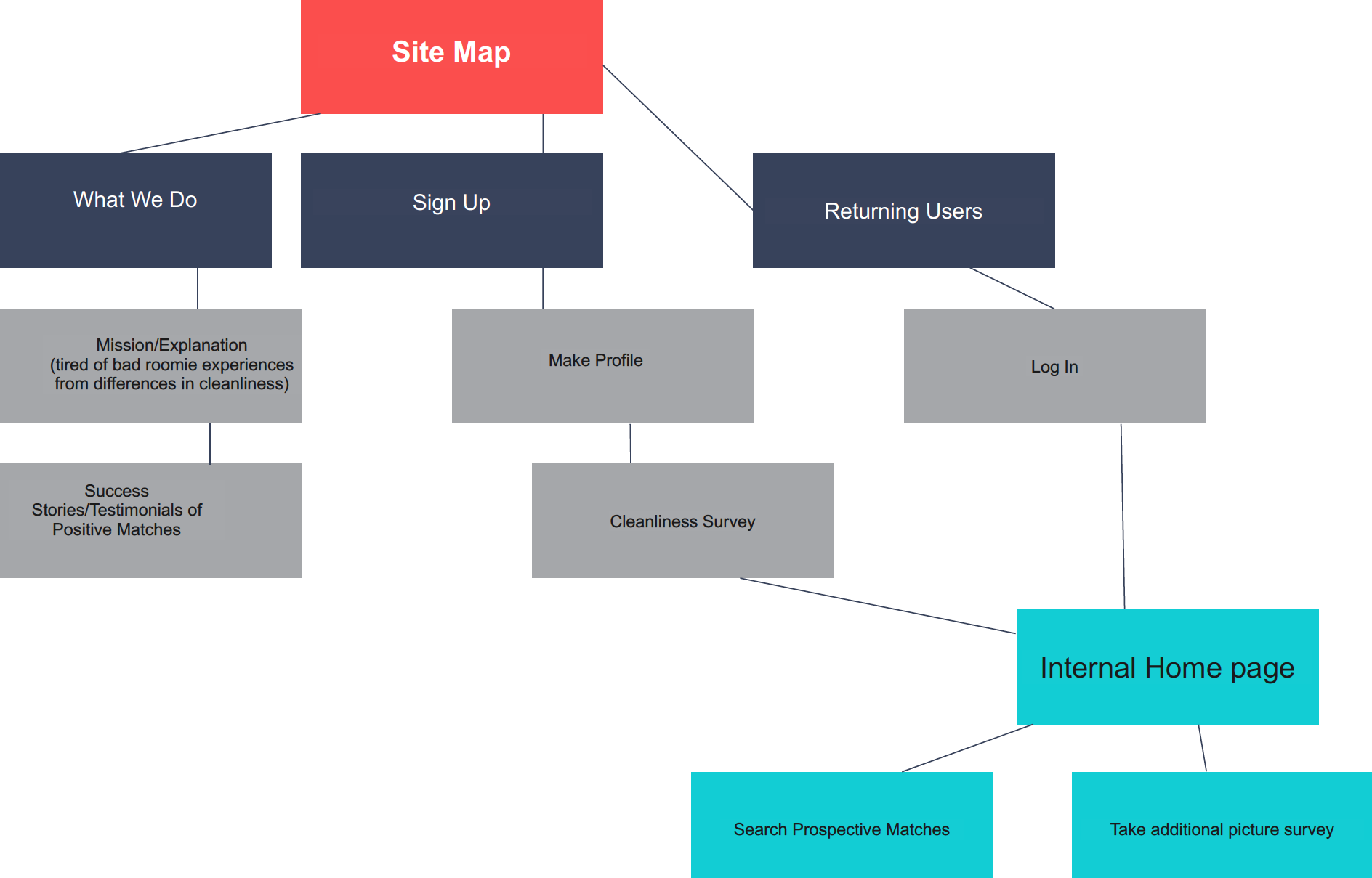 - The main difference in a site map would be for new users vs. returning users.
