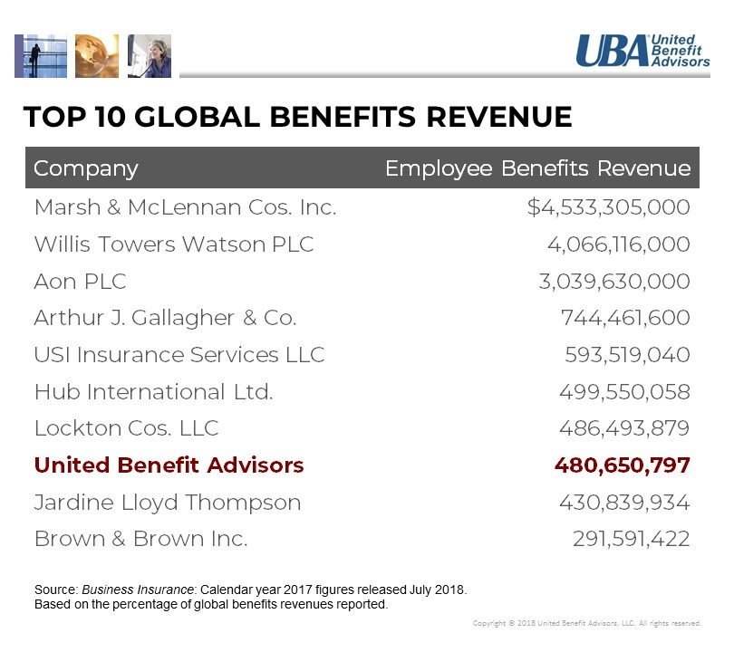 Top 10 GLOBAL Benefits Revenue.jpg