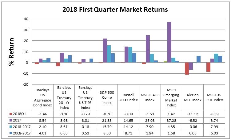 2018 First Quarter Market Returns.jpg
