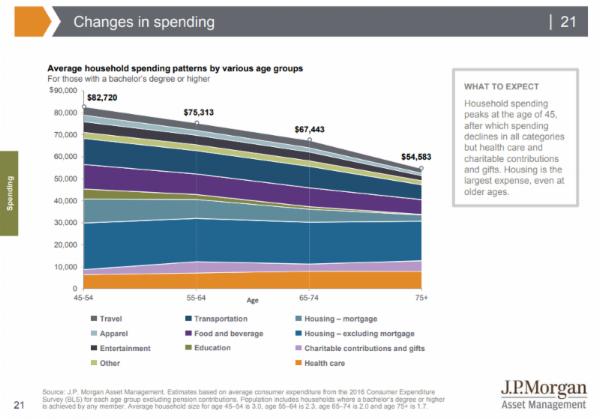 JP Morgan - Spending Chart.png