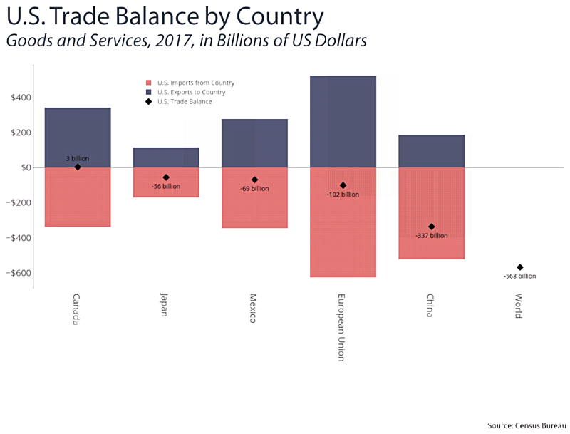 Note the chart above represents goods AND services. To view statistics on goods only, click  here.