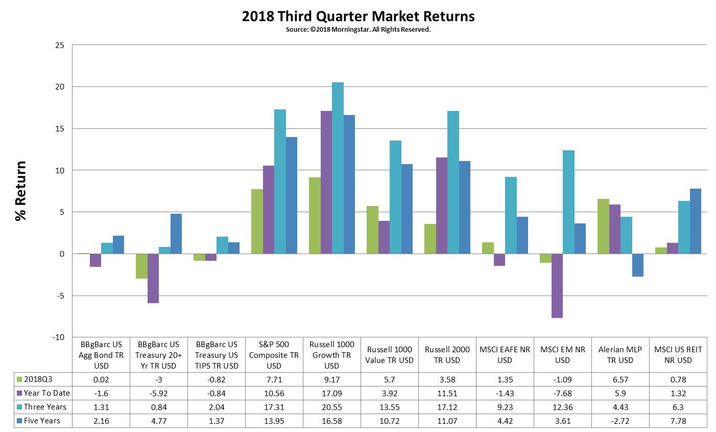 2018 3rd Quarter Market Returns.jpg