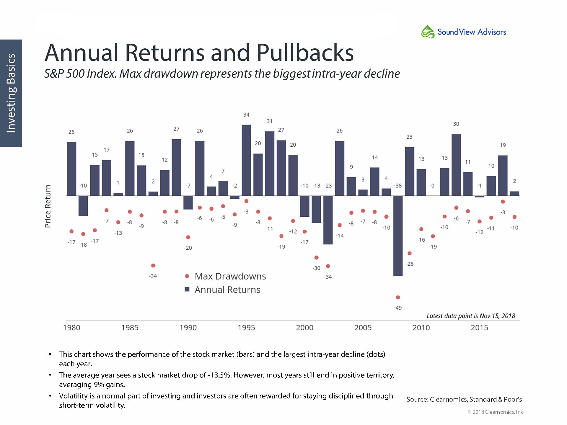 Annual Return and Pullbacks